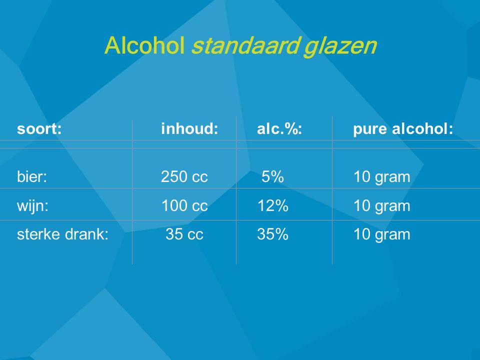 soort:inhoud:alc.%:pure alcohol: bier:250 cc 5%10 gram wijn:100 cc12%10 gram sterke drank: 35 cc35%10 gram Alcohol standaard glazen