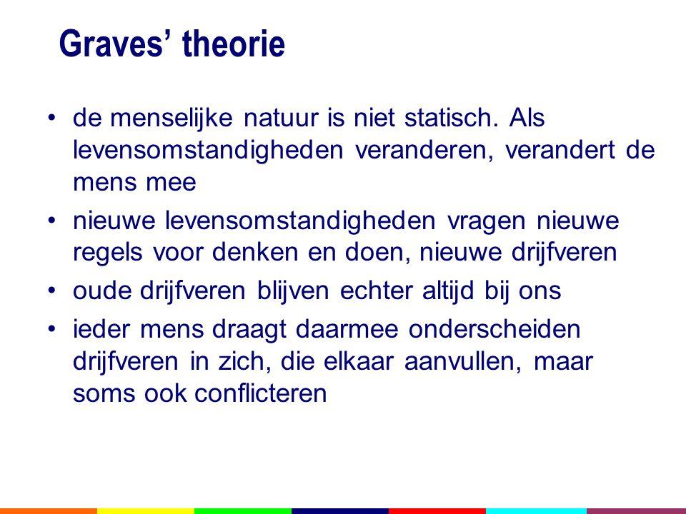 Graves' theorie •de menselijke natuur is niet statisch.