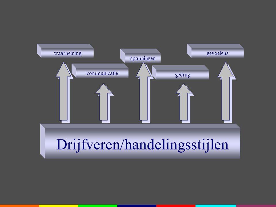 Drijfveren/handelingsstijlen gedrag waarneminggevoelens spanningen communicatie