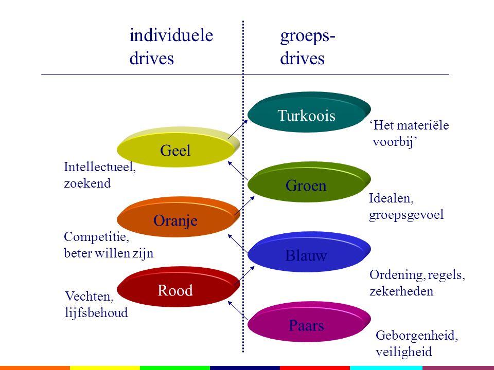 Paars Blauw Rood Oranje Groen Geel Turkoois Ordening, regels, zekerheden Vechten, lijfsbehoud Competitie, beter willen zijn Intellectueel, zoekend Idealen, groepsgevoel 'Het materiële voorbij' individuele drives groeps- drives Geborgenheid, veiligheid