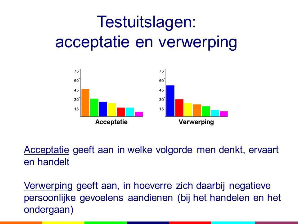 Testuitslagen: acceptatie en verwerping Acceptatie geeft aan in welke volgorde men denkt, ervaart en handelt Verwerping geeft aan, in hoeverre zich daarbij negatieve persoonlijke gevoelens aandienen (bij het handelen en het ondergaan)