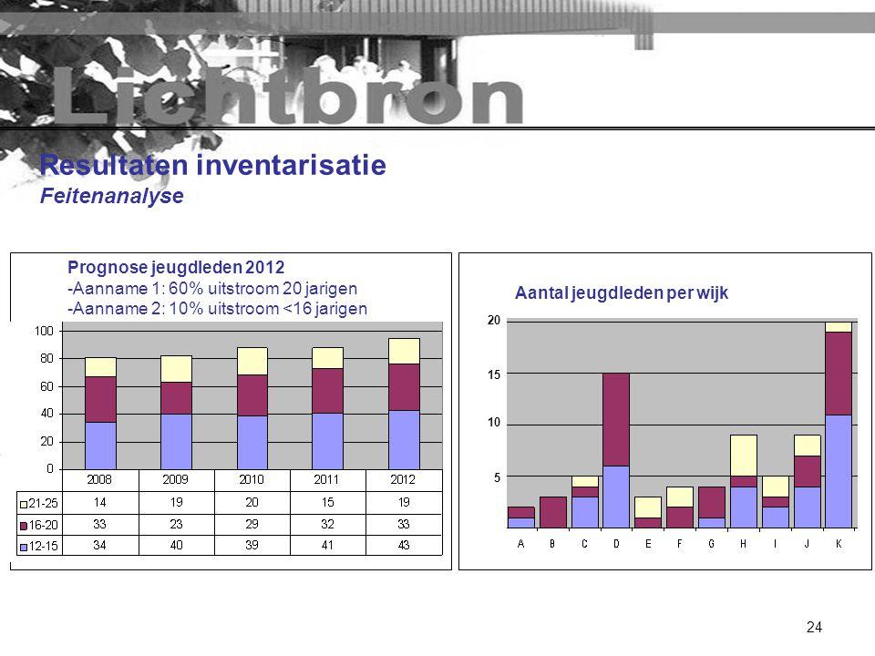 24 Resultaten inventarisatie Feitenanalyse Prognose jeugdleden 2012 -Aanname 1: 60% uitstroom 20 jarigen -Aanname 2: 10% uitstroom <16 jarigen Aantal