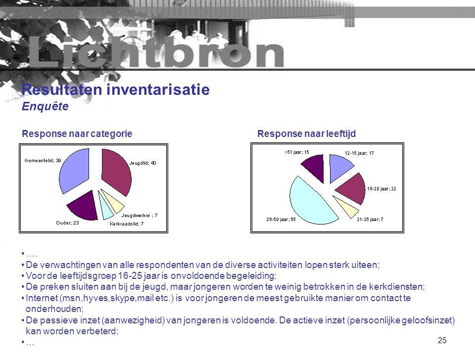 25 Resultaten inventarisatie Enquête Response naar categorie •…. •De verwachtingen van alle respondenten van de diverse activiteiten lopen sterk uitee