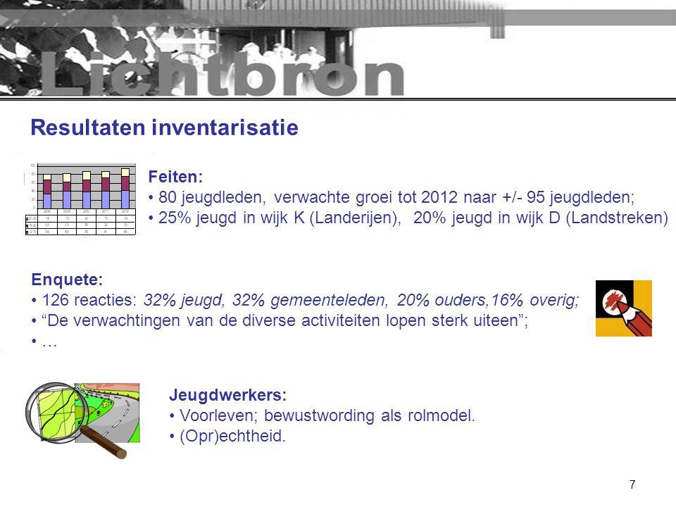 7 Resultaten inventarisatie Feiten: • 80 jeugdleden, verwachte groei tot 2012 naar +/- 95 jeugdleden; • 25% jeugd in wijk K (Landerijen), 20% jeugd in