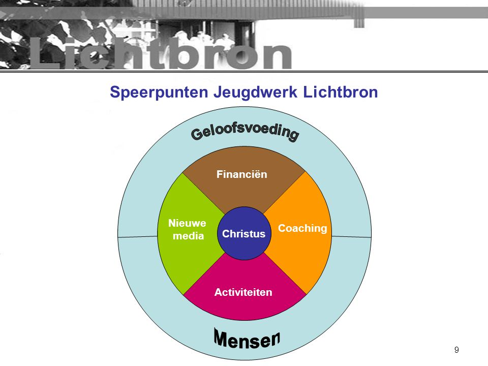 9 Coaching Activiteiten Nieuwe media Financiën Christus Speerpunten Jeugdwerk Lichtbron