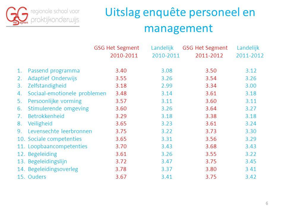 Uitslag enquête personeel en management GSG Het Segment Landelijk GSG Het Segment Landelijk 2010-2011 2010-2011 2011-2012 2011-2012 1.Passend programma 3.40 3.08 3.50 3.12 2.Adaptief Onderwijs 3.55 3.26 3.54 3.26 3.Zelfstandigheid 3.18 2.99 3.34 3.00 4.Sociaal-emotionele problemen 3.48 3.14 3.61 3.18 5.Persoonlijke vorming 3.57 3.11 3.60 3.11 6.Stimulerende omgeving 3.60 3.26 3.64 3.27 7.Betrokkenheid 3.29 3.18 3.38 3.18 8.Veiligheid 3.65 3.23 3.61 3.24 9.Levensechte leerbronnen 3.75 3.22 3.73 3.30 10.Sociale competenties 3.65 3.31 3.56 3.29 11.Loopbaancompetenties 3.70 3.43 3.68 3.43 12.Begeleiding 3.61 3.26 3.55 3.22 13.Begeleidingslijn 3.72 3.47 3.75 3.45 14.Begeleidingsoverleg 3.78 3.37 3.80 3 41 15.Ouders 3.67 3.41 3.75 3.42 6