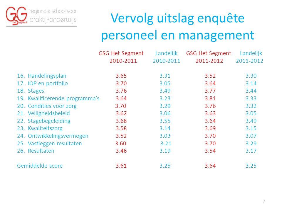 Vervolg uitslag enquête personeel en management GSG Het Segment Landelijk GSG Het Segment Landelijk 2010-2011 2010-2011 2011-2012 2011-2012 16.