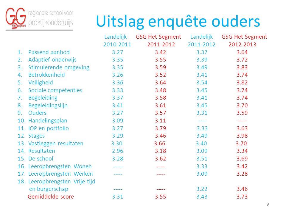 Uitslag enquête ouders Landelijk GSG Het Segment Landelijk GSG Het Segment 2010-2011 2011-2012 2011-2012 2012-2013 1.Passend aanbod 3.27 3.42 3.37 3.6
