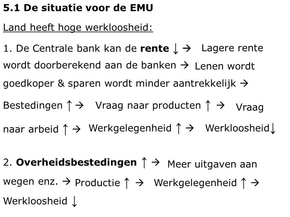 5.1 De situatie voor de EMU Land heeft hoge werkloosheid: 1. De Centrale bank kan de rente ↓  Lenen wordt goedkoper & sparen wordt minder aantrekkeli