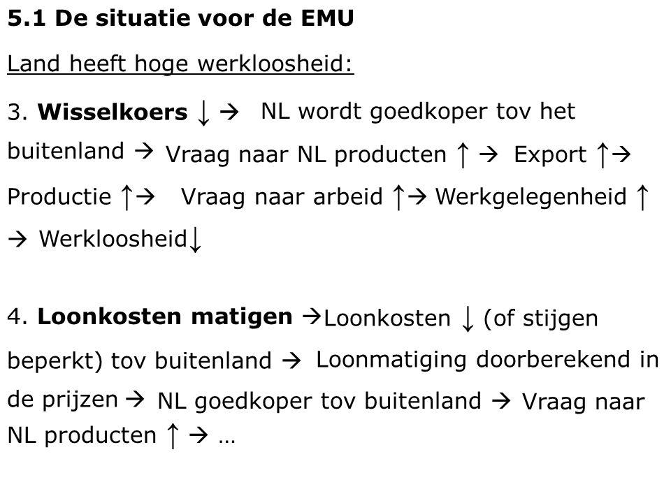 5.1 De situatie voor de EMU Land heeft hoge werkloosheid: 3. Wisselkoers ↓  Vraag naar NL producten ↑  Export ↑  NL wordt goedkoper tov het buitenl