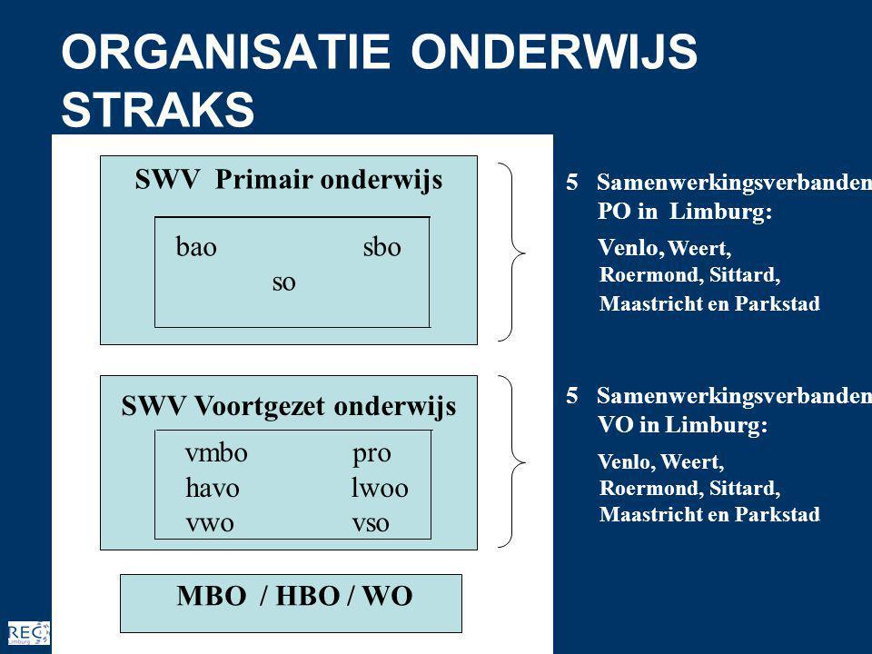 SWV Primair onderwijs bao sbo so MBO / HBO / WO SWV Voortgezet onderwijs vmbo pro havo lwoo vwo vso 5 Samenwerkingsverbanden PO in Limburg: Venlo, Weert, Roermond, Sittard, Maastricht en Parkstad 5 Samenwerkingsverbanden VO in Limburg: Venlo, Weert, Roermond, Sittard, Maastricht en Parkstad ORGANISATIE ONDERWIJS STRAKS
