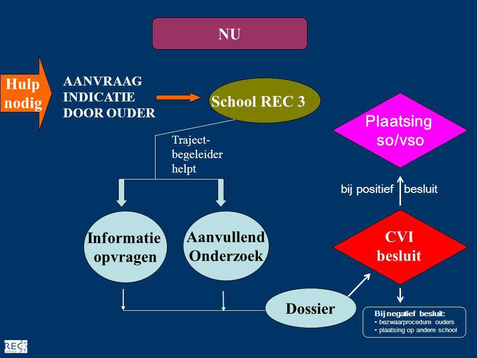 School REC 3 AANVRAAG INDICATIE DOOR OUDER Traject- begeleider helpt Aanvullend Onderzoek regulier Informatie opvragen DOSSIER CVI besluit Dossier NU