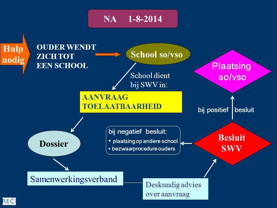 School so/vso AANVRAAG TOELAATBAARHEID Samenwerkingsverband Besluit SWV Dossier NA 1-8-2014 Hulp nodig Plaatsing so/vso School dient bij SWV in: bij p