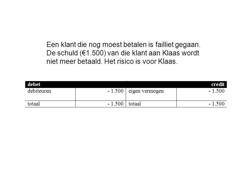 Een klant die nog moest betalen is failliet gegaan. De schuld (€1.500) van die klant aan Klaas wordt niet meer betaald. Het risico is voor Klaas.