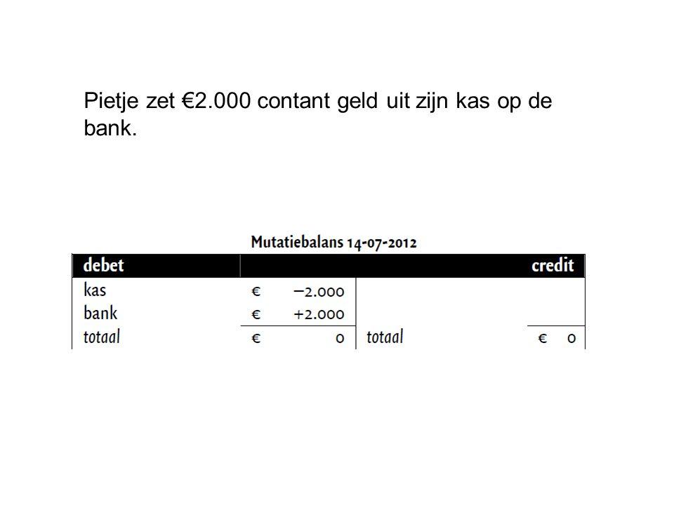 Pietje zet €2.000 contant geld uit zijn kas op de bank.