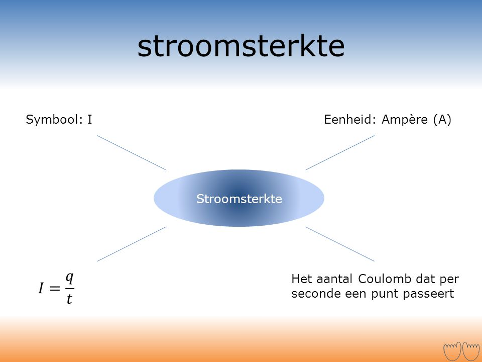 stroomsterkte Stroomsterkte Symbool: IEenheid: Ampère (A) Het aantal Coulomb dat per seconde een punt passeert