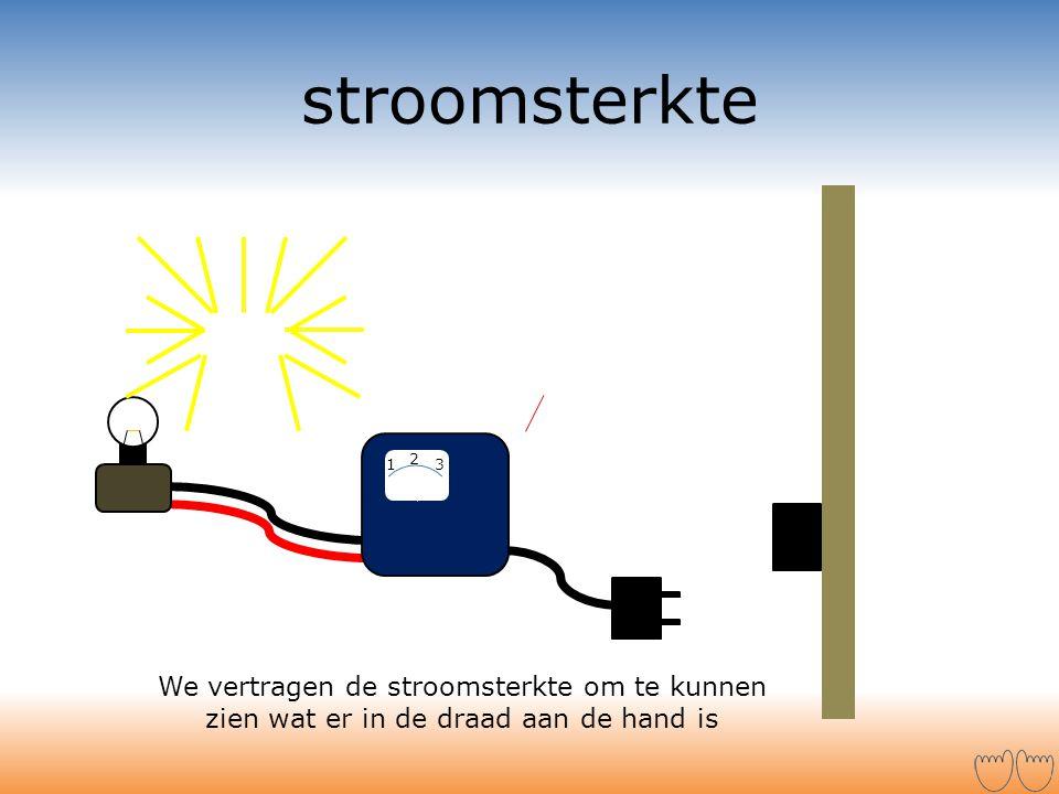 stroomsterkte We vertragen de stroomsterkte om te kunnen zien wat er in de draad aan de hand is 2 1 3