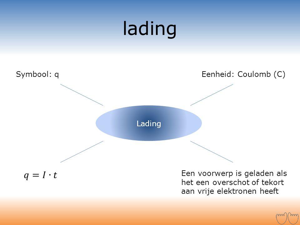lading Lading Symbool: qEenheid: Coulomb (C) Een voorwerp is geladen als het een overschot of tekort aan vrije elektronen heeft