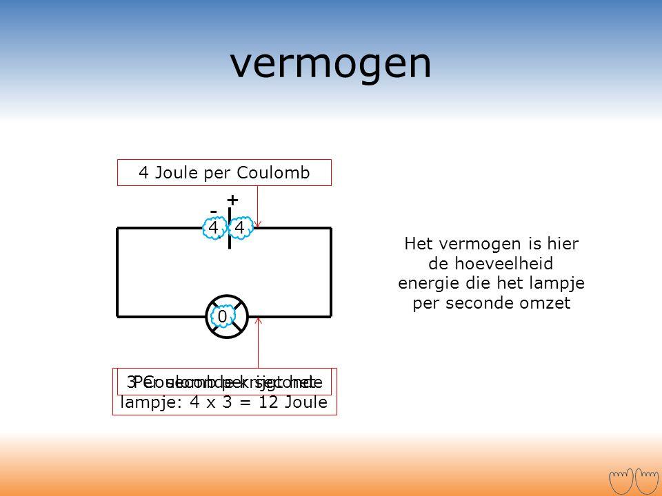 + - 0 vermogen 4 Joule per Coulomb 44 0 44 3 Coulomb per seconde Per seconde krijgt het lampje: 4 x 3 = 12 Joule Het vermogen is hier de hoeveelheid e