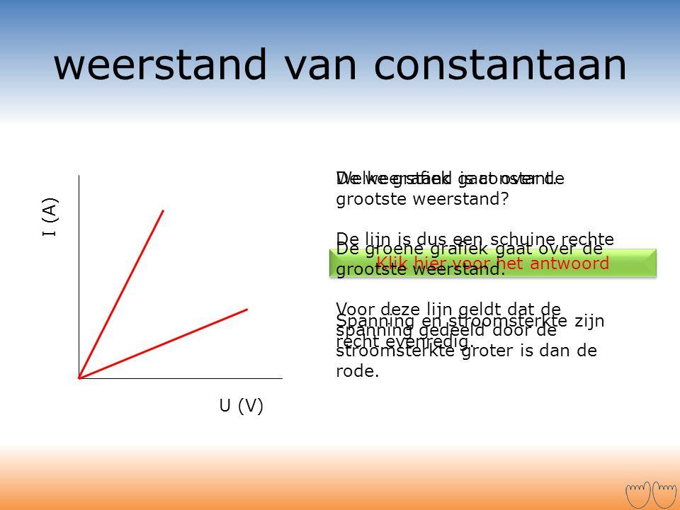 weerstand van constantaan I (A) U (V) De weerstand is constant. De lijn is dus een schuine rechte lijn door de oorsprong. Spanning en stroomsterkte zi