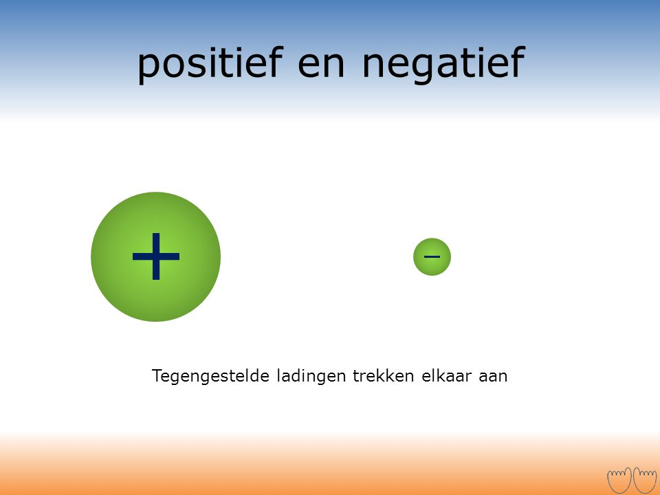 positief en negatief Tegengestelde ladingen trekken elkaar aan