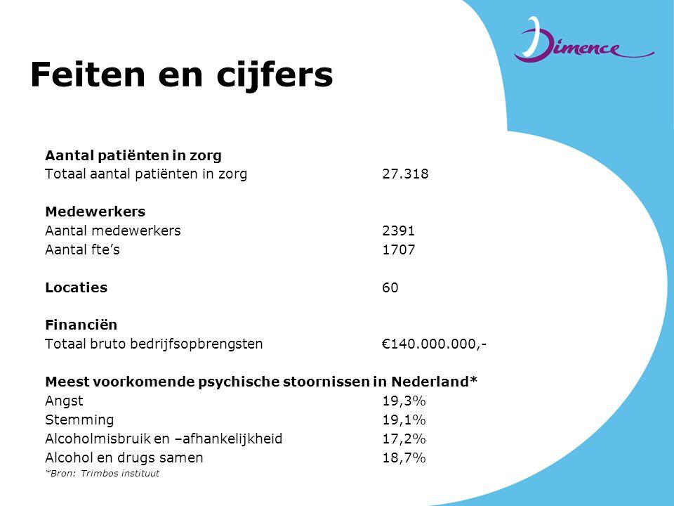 Feiten en cijfers Aantal patiënten in zorg Totaal aantal patiënten in zorg 27.318 Medewerkers Aantal medewerkers 2391 Aantal fte's 1707 Locaties60 Fin