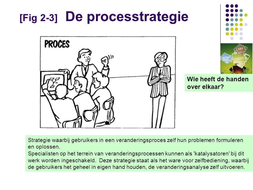 [Fig 2-3] De processtrategie Wie heeft de handen over elkaar.
