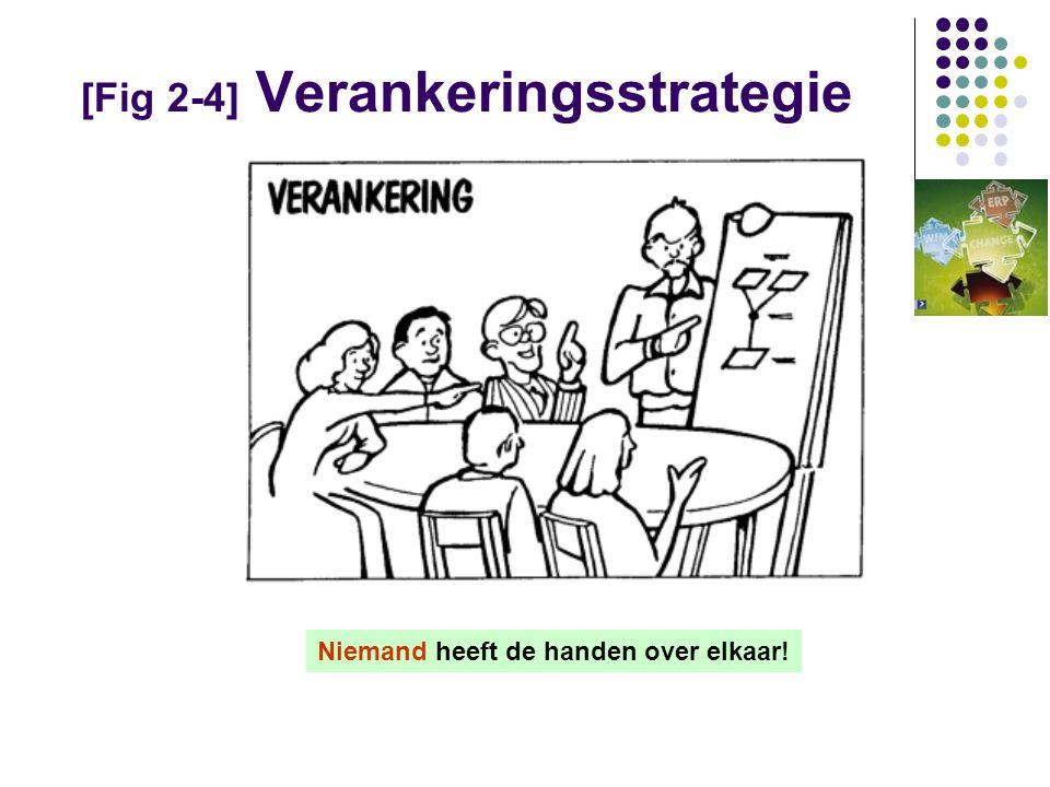 [Fig 2-4] Verankeringsstrategie Niemand heeft de handen over elkaar!
