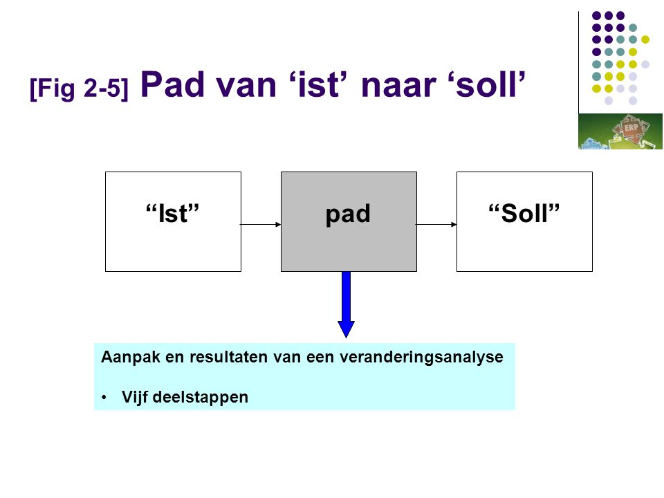 [Fig 2-5] Pad van 'ist' naar 'soll' Ist pad Soll Aanpak en resultaten van een veranderingsanalyse •Vijf deelstappen
