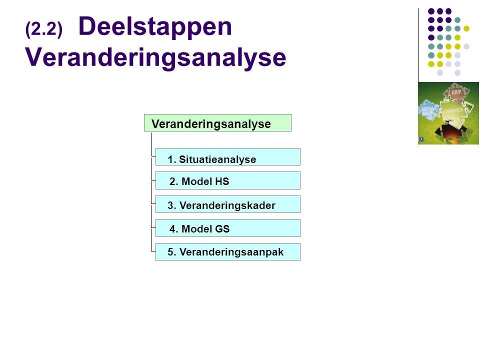 (2.2) Deelstappen Veranderingsanalyse 2.Model HS 3.