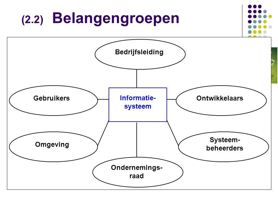 (2.2) Belangengroepen Informatie- systeem BedrijfsleidingOntwikkelaarsGebruikers Systeem- beheerders Omgeving Ondernemings- raad