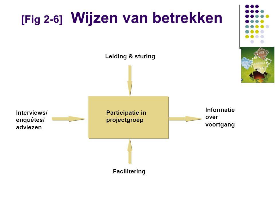 [Fig 2-6] Wijzen van betrekken Leiding & sturing Interviews/ enquêtes/ adviezen Informatie over voortgang Facilitering Participatie in projectgroep