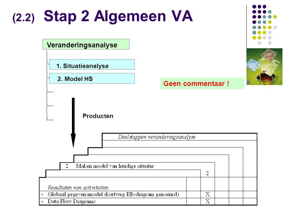 (2.2) Stap 2 Algemeen VA Producten 2.Model HS Veranderingsanalyse 1.