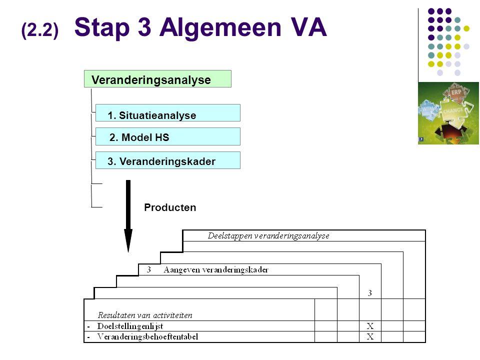 (2.2) Stap 3 Algemeen VA Producten 3.Veranderingskader Veranderingsanalyse 2.