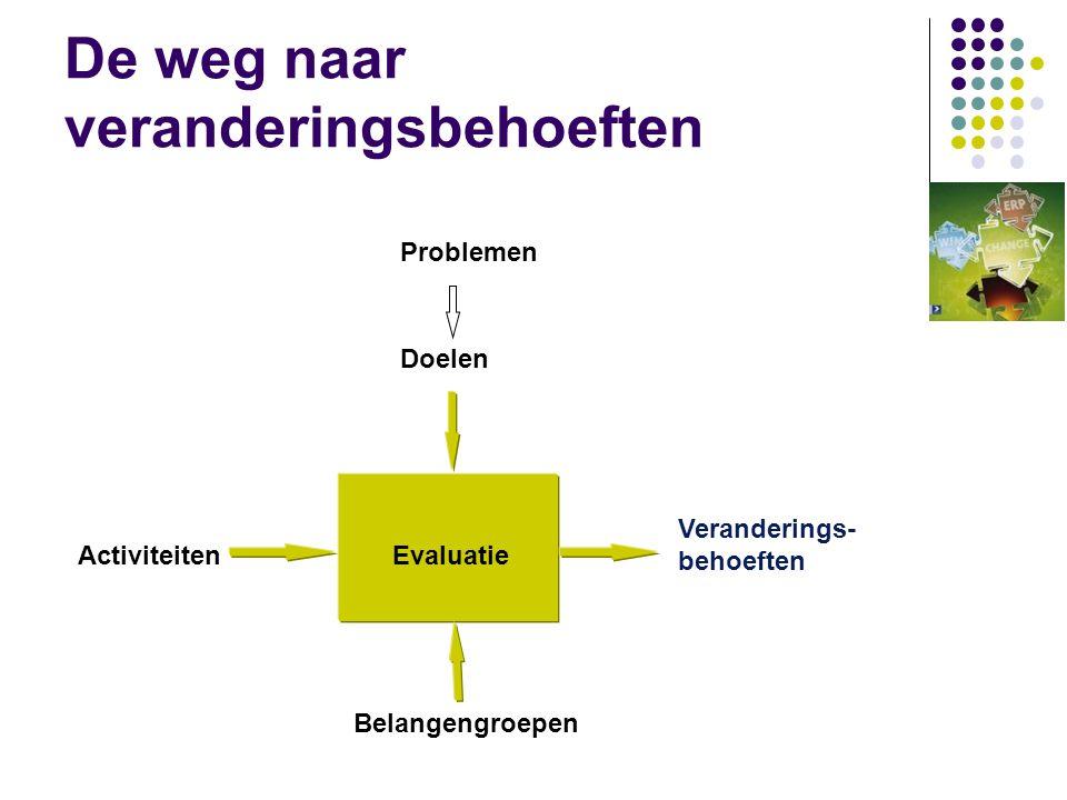 De weg naar veranderingsbehoeften Evaluatie Doelen Problemen Activiteiten Veranderings- behoeften Belangengroepen