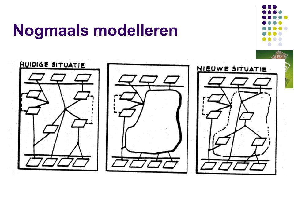 Nogmaals modelleren
