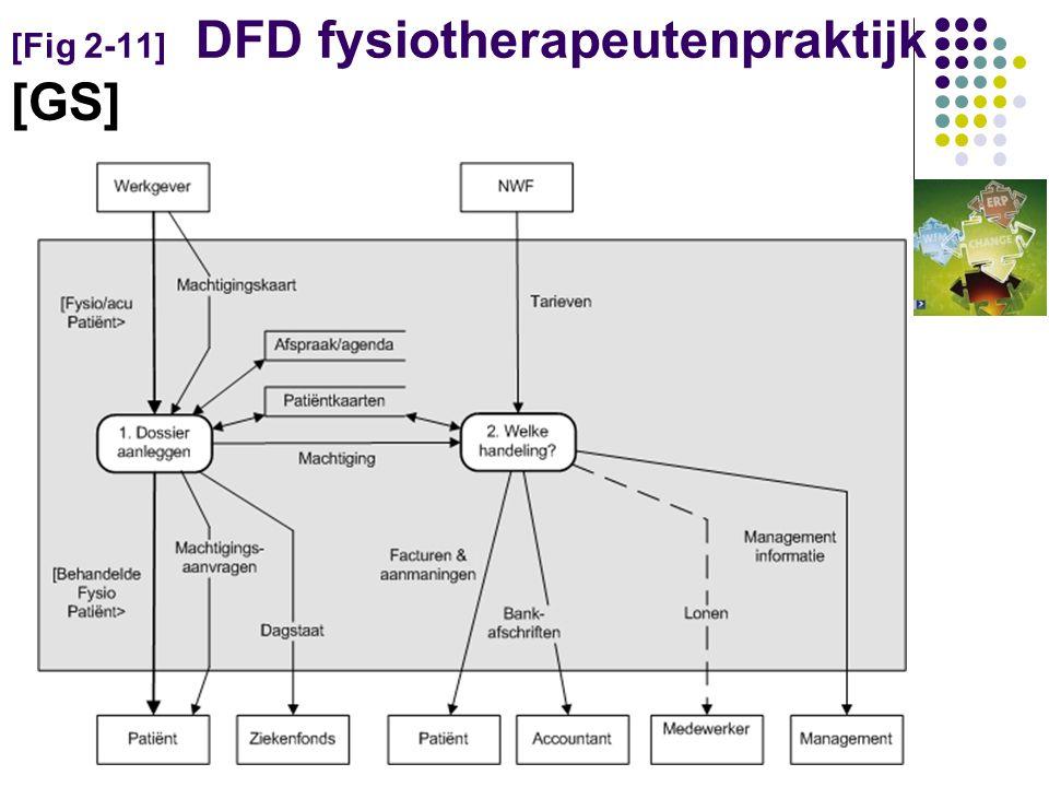 [Fig 2-11] DFD fysiotherapeutenpraktijk [GS]