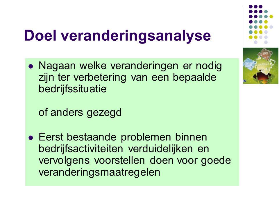 (Fig 2-1) Van 'ist' naar 'soll' 'ist' + ++ + 'SOLL'