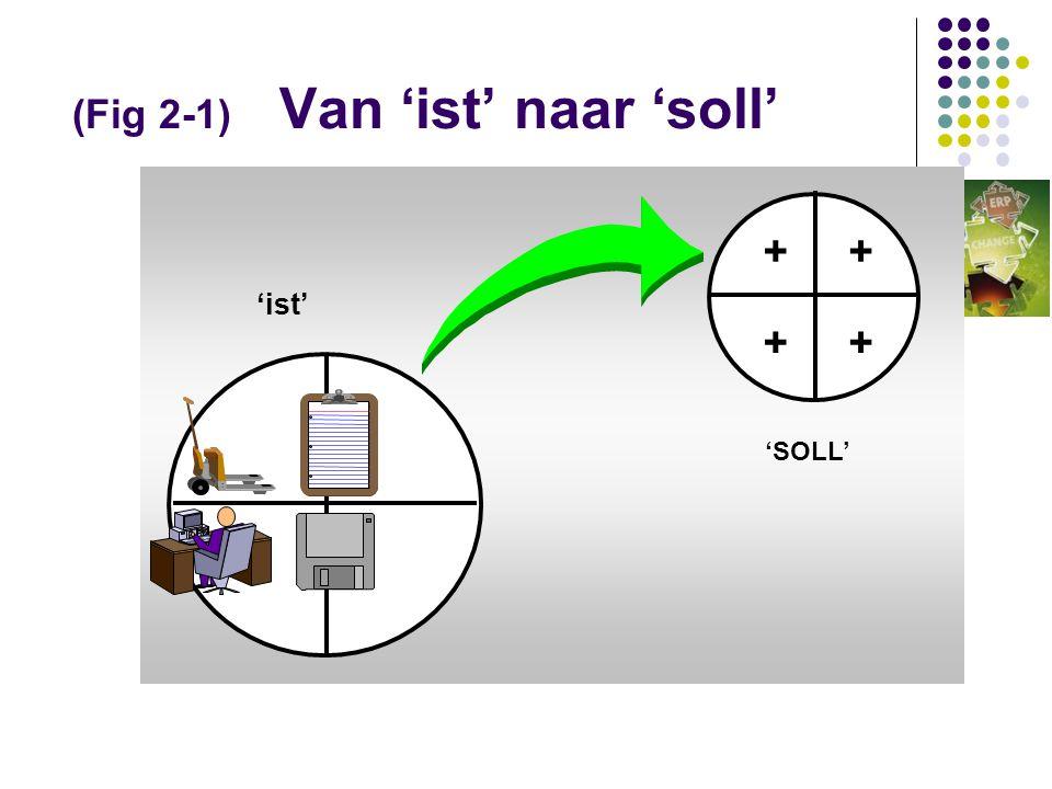 [Fig2-9] DFD / Nulschema fysiotherapeutenpraktijk [HS] Grens [object]systeem