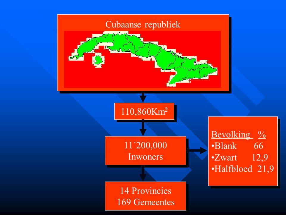 Cubaanse republiek 110,860Km 2 11´200,000 Inwoners 11´200,000 Inwoners 14 Provincies 169 Gemeentes 14 Provincies 169 Gemeentes Bevolking % •Blank 66 •Zwart 12,9 •Halfbloed 21,9 Bevolking % •Blank 66 •Zwart 12,9 •Halfbloed 21,9
