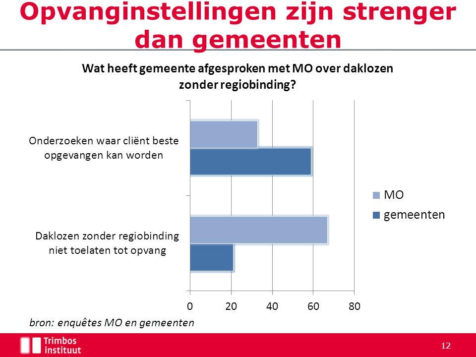 12 Opvanginstellingen zijn strenger dan gemeenten bron: enquêtes MO en gemeenten