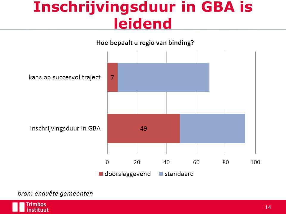 14 Inschrijvingsduur in GBA is leidend bron: enquête gemeenten