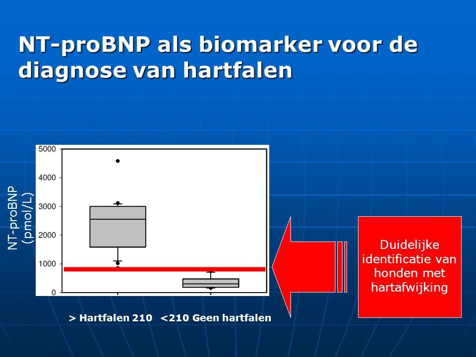 NT-proBNP (pmol/L) > Hartfalen 210 <210 Geen hartfalen Duidelijke identificatie van honden met hartafwijking NT-proBNP als biomarker voor de diagnose van hartfalen