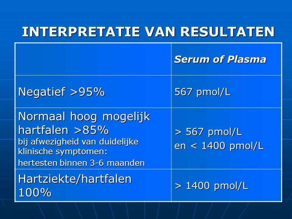 Serum of Plasma Negatief >95% 567 pmol/L Normaal hoog mogelijk hartfalen >85% bij afwezigheid van duidelijke klinische symptomen: hertesten binnen 3-6 maanden > 567 pmol/L en < 1400 pmol/L Hartziekte/hartfalen 100% > 1400 pmol/L INTERPRETATIE VAN RESULTATEN