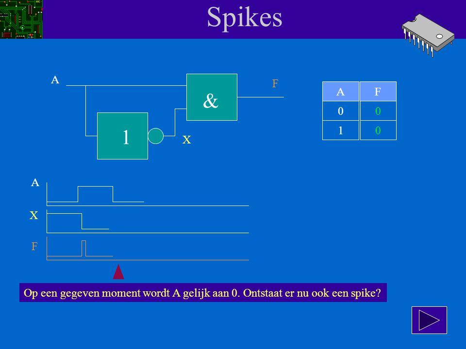 Spikes A F 1 & AF 00 10 X A X F Terug naar het timingdiagram. Als A langere tijd 1 is, zal X mooi 0 zijn en F is dan natuurlijk 0.