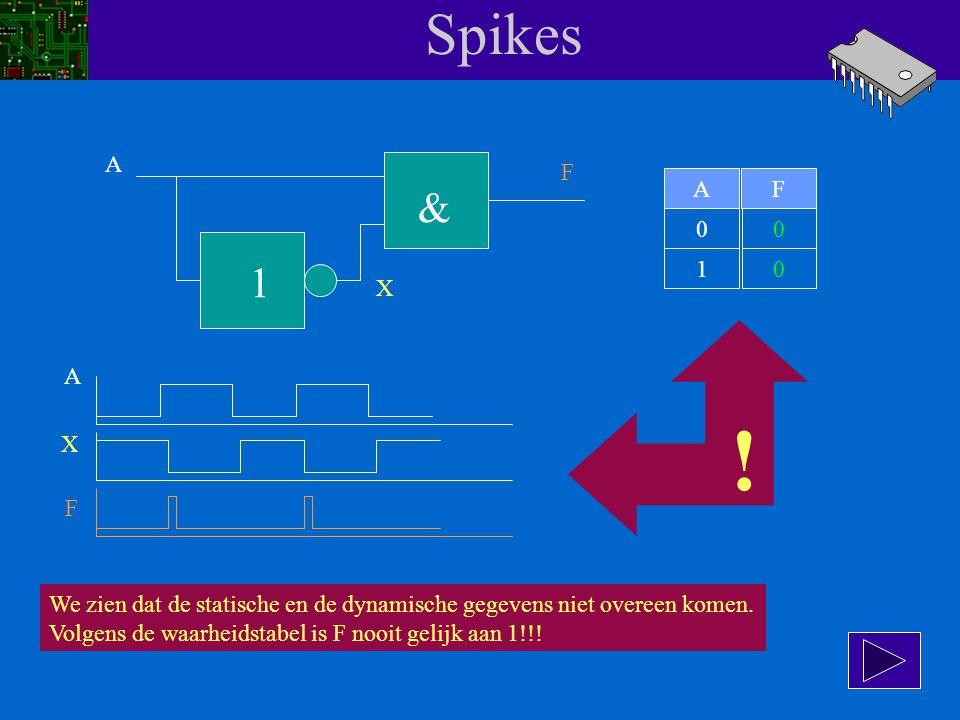 Spikes A F 1 & AF 00 10 X A X F Op een gegeven moment wordt A gelijk aan 0. Ontstaat er nu ook een spike? Nee, want door de vertraging staan er even t