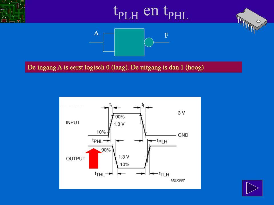 t PLH en t PHL A F Terug naar de NAND. Het onderstaande timingdiagram behoort bij een 74HCT00: Een IC met 4 NANDs gemaakt in Highspeed CMOS technologi