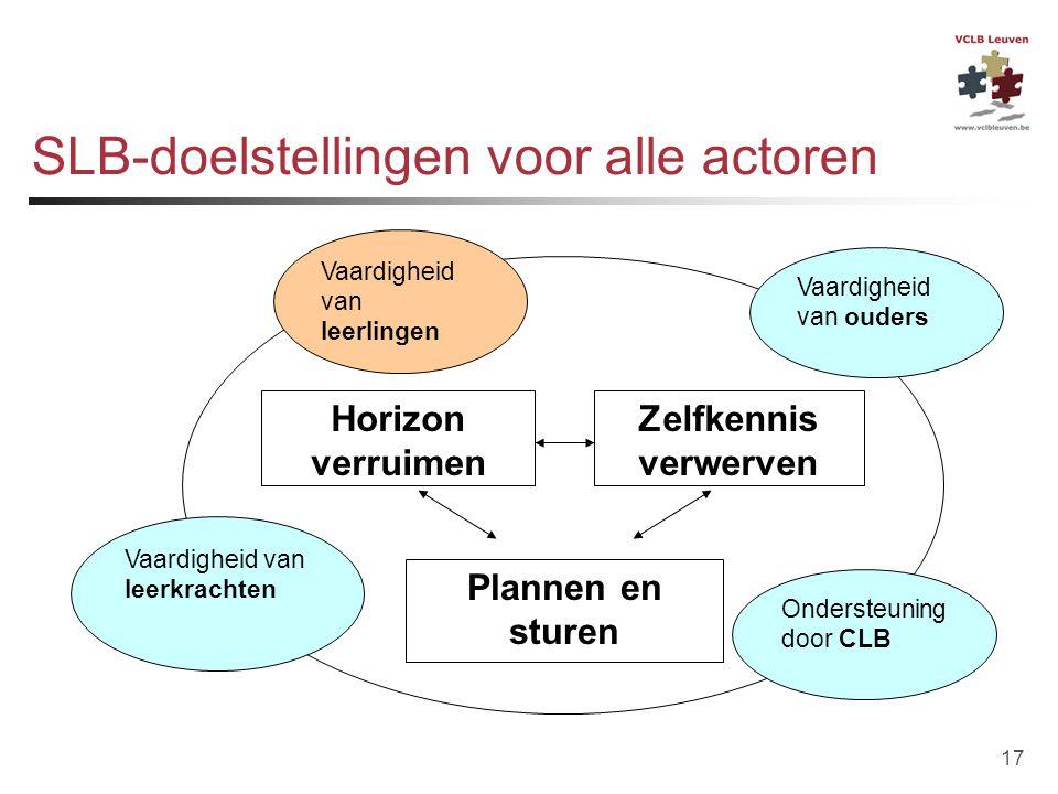 17 SLB-doelstellingen voor alle actoren Horizon verruimen Zelfkennis verwerven Plannen en sturen Vaardigheid van ouders Vaardigheid van leerlingen Vaa