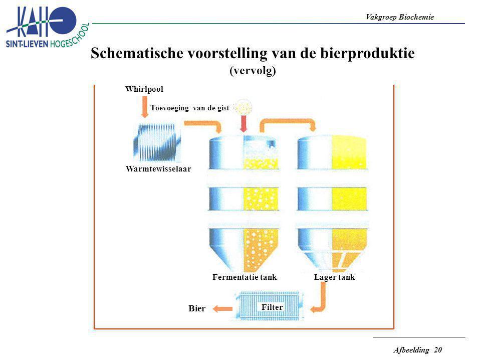 Vakgroep Biochemie Afbeelding 20 Filter Fermentatie tankLager tank Whirlpool Toevoeging van de gist Schematische voorstelling van de bierproduktie (ve