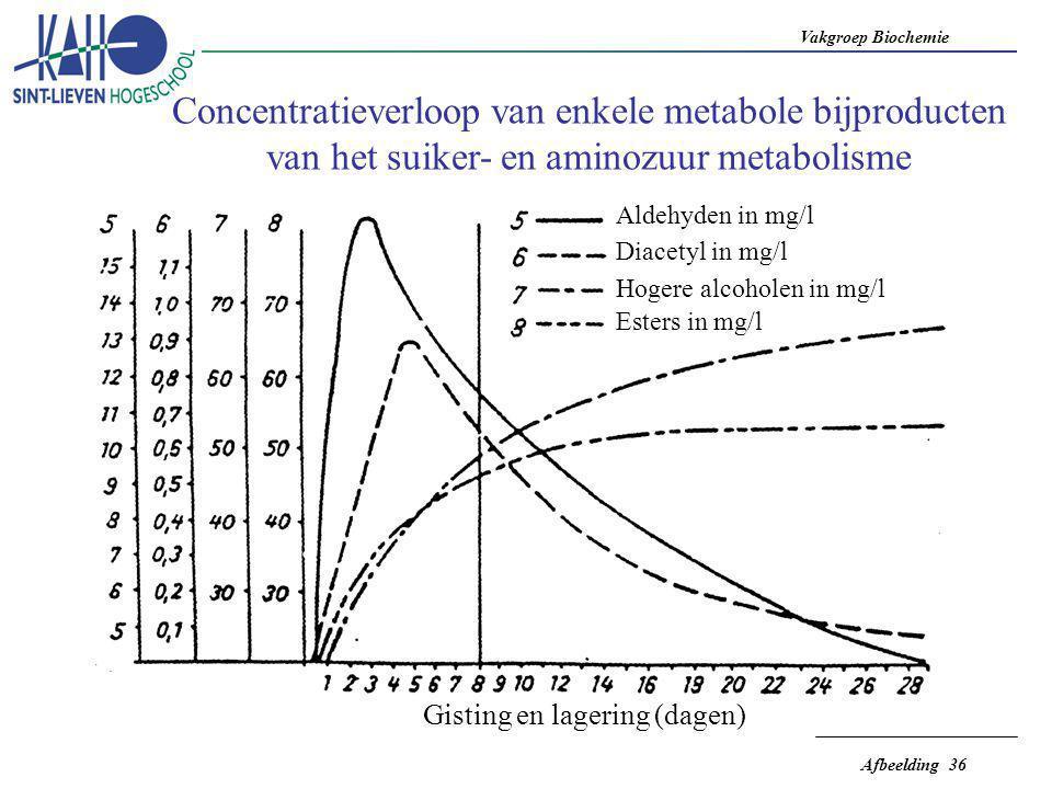 Vakgroep Biochemie Afbeelding 36 Gisting en lagering (dagen) Aldehyden in mg/l Diacetyl in mg/l Hogere alcoholen in mg/l Esters in mg/l Concentratieve
